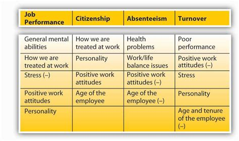 Research In Organizational Behavior 1 work behaviors