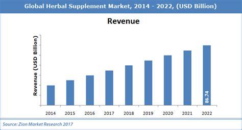 supplement industry worth global herbal supplement market worth usd 86 74 billion by