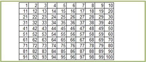 la tavola dei numeri primi setaccio di eratostene mulino elettrico per cereali