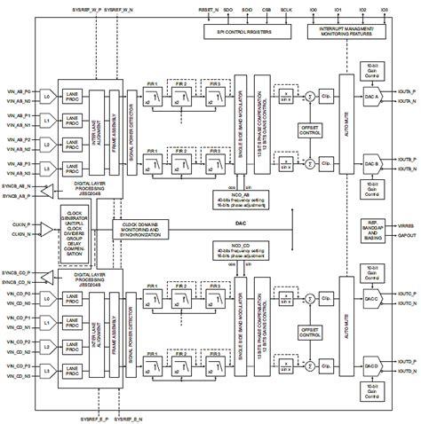 block diagram of dac digital to analog converters dac idt