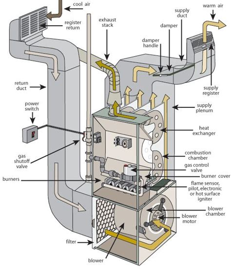 30 Best Images About Vacuum Furnace Design And