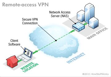 remote access vpn connection   individual user