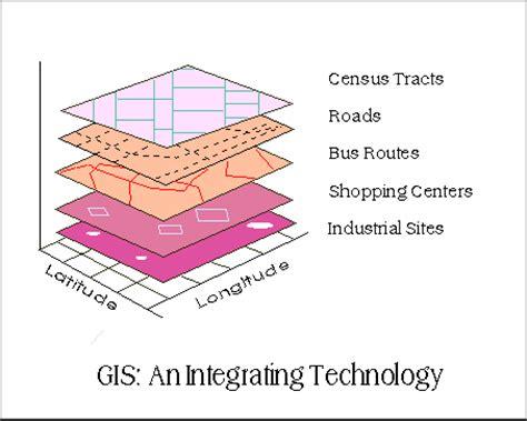 theme definition gis gis as an integrating technology