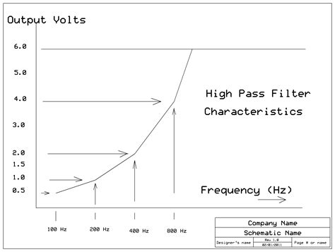high pass filter calculator butterworth high pass filter butterworth 28 images sallen key active butterworth high pass filter