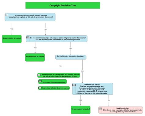 Ethical Decision Trees Decision Journal Template