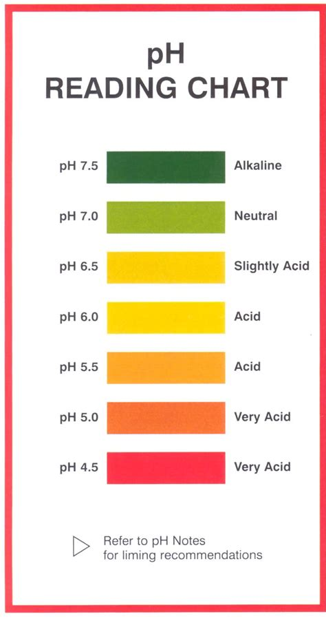 ph color chart ph indicators chart