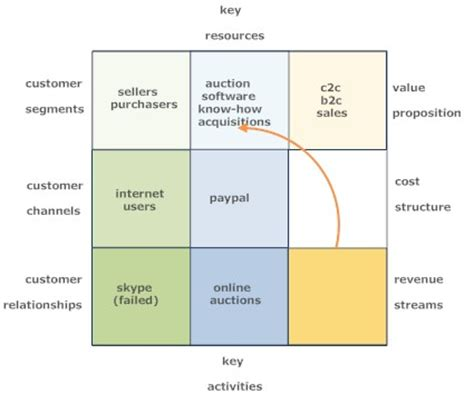 ebay business model ebay company study
