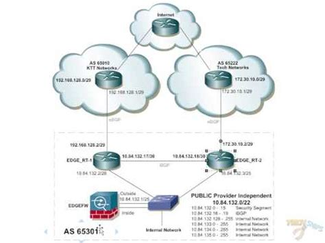 Paket 2 In1 bgp load on dual routers with two isps