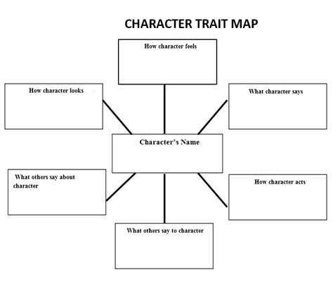 fast online help character analysis graphic organizer