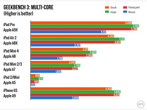 Samsung A7 2015 Optimized Dishonored Custom Benchmarks Put Pro S A9x Chip Roughly On Par With