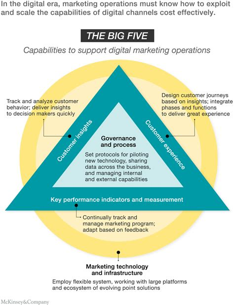 Operations Vs Marketing Mba by How Digital Marketing Operations Can Transform Business