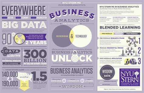 Mba Business Analytics Nyu demand for big data growing so is demand for skilled data