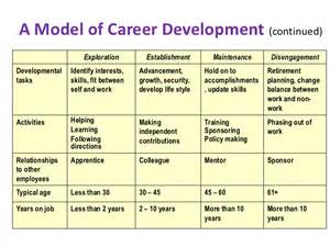 What Are Your Career Objectives Over The Next 10 Years Career Development