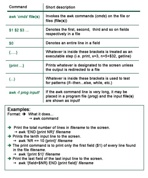 awk command in unix and linux with exles techsakh quick tip use our awk cheat sheets to quickly and easily