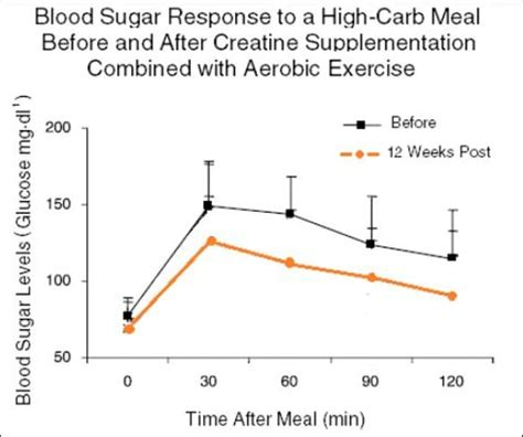 creatine in blood 10 graphs that show the immense power of creatine