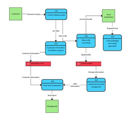 best flow diagram software 20 best data flow diagram images on data flow
