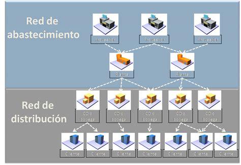 cadenas de suministro y la red de entrega de valor cadena de distribuci 243 n vatic consulting group