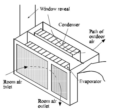 air comfort systems air conditioning local comfort cooling systems window