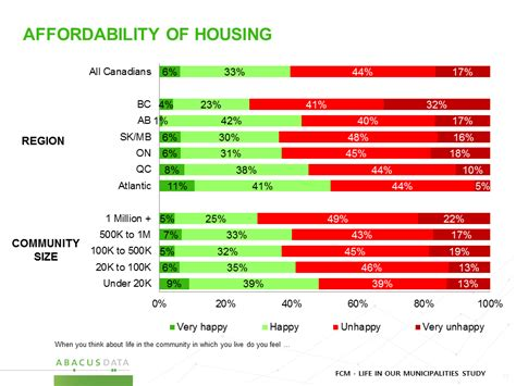 affordability of housing abacus data