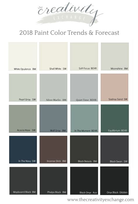trending paint colors 2018 paint color trends and forecasts
