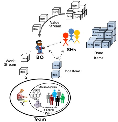 pattern of business ownership business owner scrum pattern