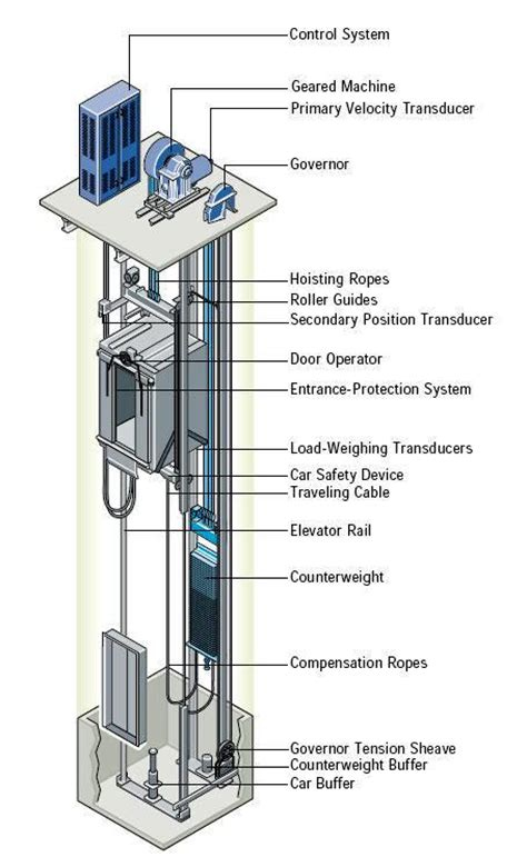 elevator diagram how elevator works and their types with circuit diagrams
