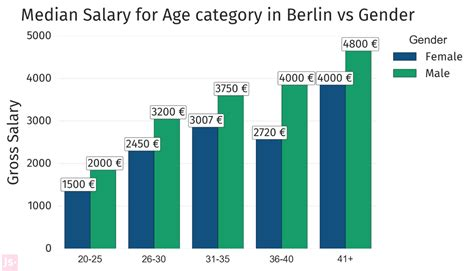 Mba Finance Salary In Germany by Big Data Salary Germany Exles Of Resumes Best Resume