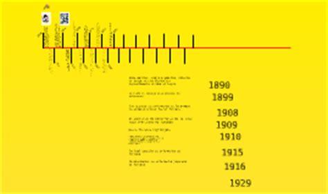 linea del tiempo de la enfermeria linea del tiempo de la enfermeria by higuera garcia jesus