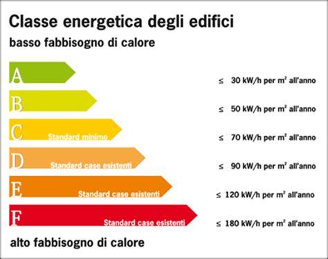 calcolo classe energetica appartamento consulente energia la certificazione energetica