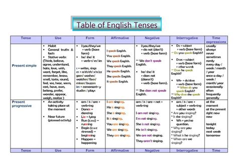 lesson 2 2 5 tenses and 5 forms of the verb purland training tense table use form and time expressions present
