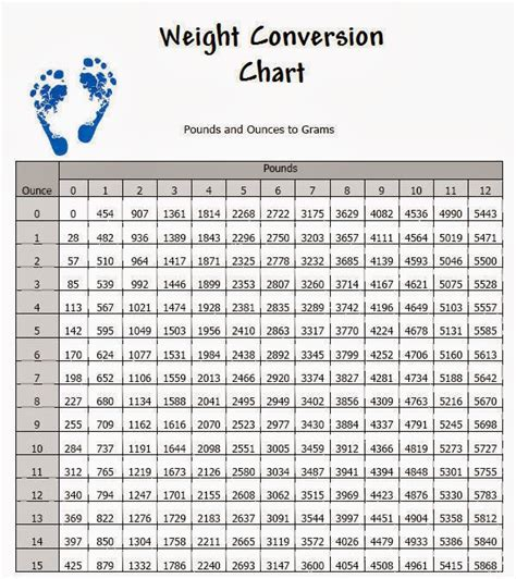 Pound To Ounces Conversion Table by Weight Conversion Chart Grams Ounces