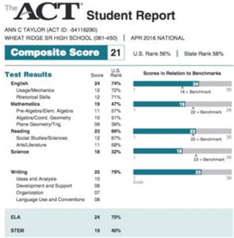 act section scores the act writing section aka the essay is new for the