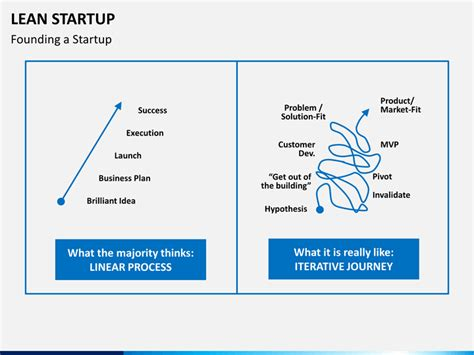 28 lean startup business plan template 12 steps