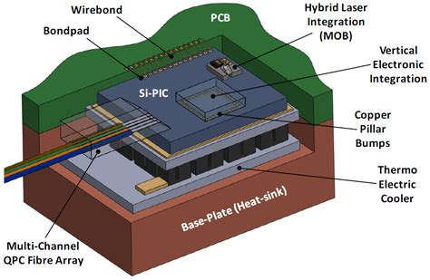what is photonic integrated circuits applied sciences free text photonic packaging transforming silicon photonic integrated
