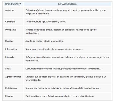 Comparacion Entre Carta Formal E Informal by Lengua Castellana