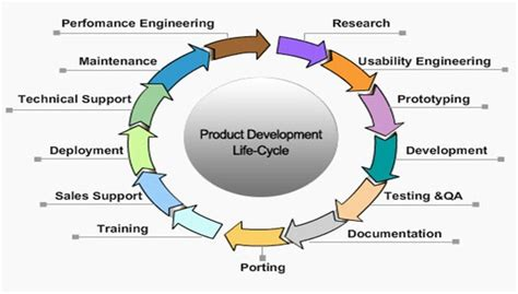 product concept template product development definition marketing dictionary