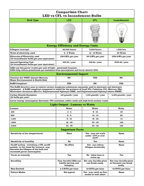 cfl bulbs vs led lights led lighting comparison chart lighting ideas