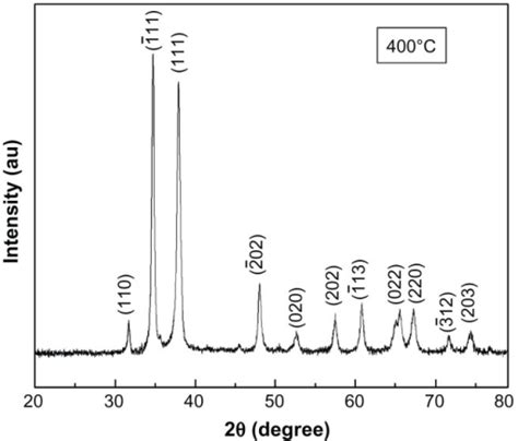 xrd pattern of au xrd spectra of cuo nanoparticles annealed at 400 176 c abb