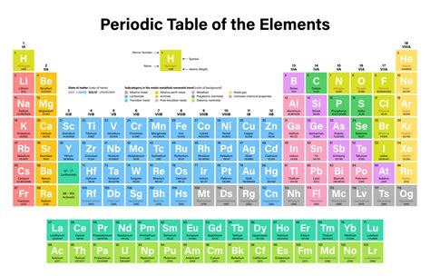 Periodic Table New Elements by New Element On The Periodic Table Four New Elements Added
