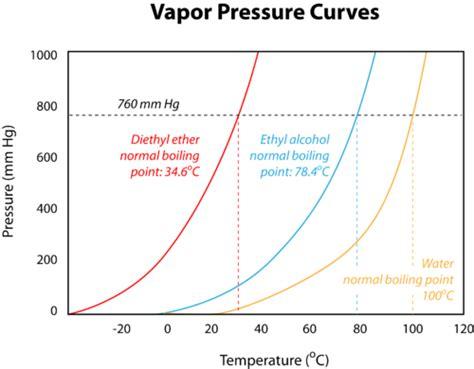 vapor pressure diagram vapor pressure chemistry for non majors