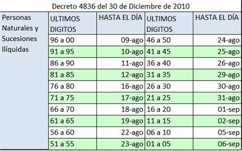 vencimientos renta personas juridicas 2016 colombia tarifa impuesto de renta 2016 personas juridicas colombia