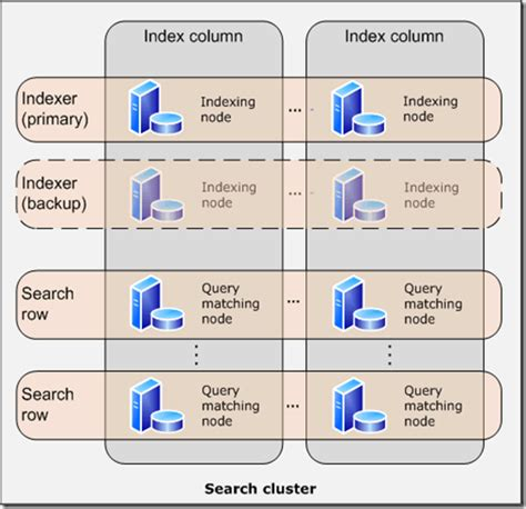 sharepoint logical architecture diagram a static state part 2 fast for sharepoint 2010 logical