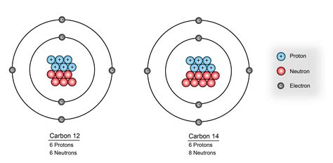 How Many Protons In Carbon 12 by Lessons Learned From Mid Century Atomic Bomb
