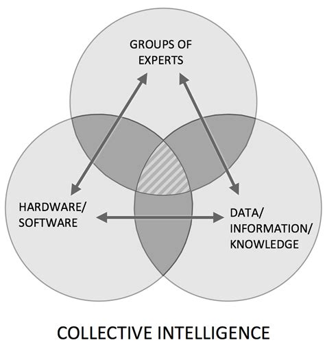 big mind how collective intelligence can change our world books global futures intelligence system gfis phemonoe