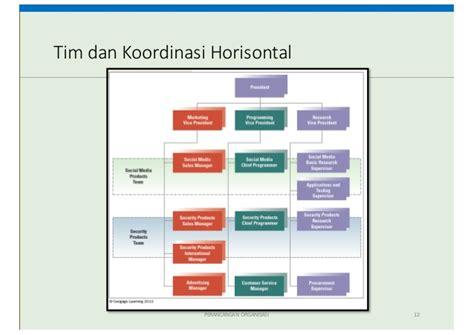 hubungan struktur dan desain organisasi desain struktur organisasi kuliah 2 ompi