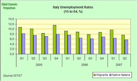 Mba Unemployment Rate by Bonobo Land Italy Second Quarter 2007 Unemployment And