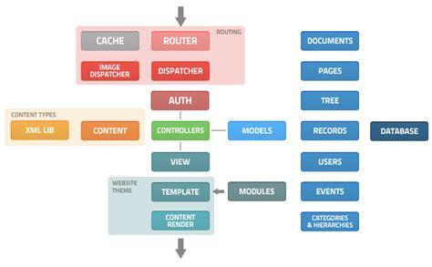 mvc layout hierarchy mvc architecture bancha