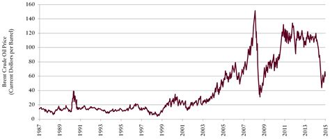 oil prices  carbon energy  climate policy council  foreign relations