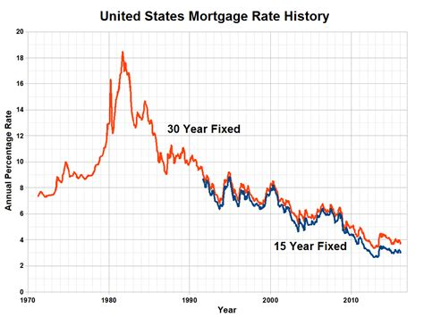 united states how do historically low interest rates mortgage educators and compliance