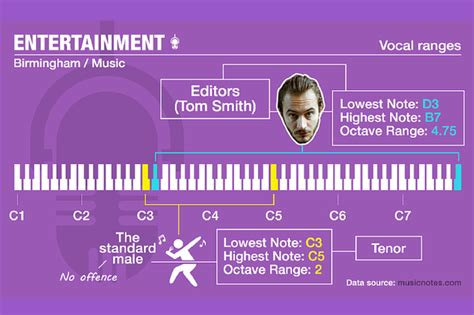 best vocal range which singer has the best vocal range in the uk no it s